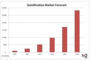 futuro de gamification