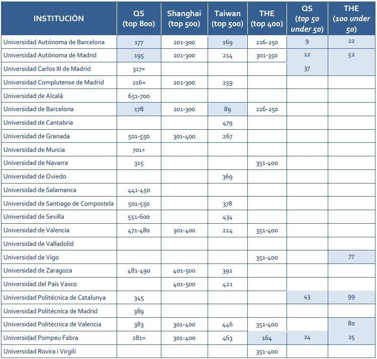 Tabla ranking universidades españolas