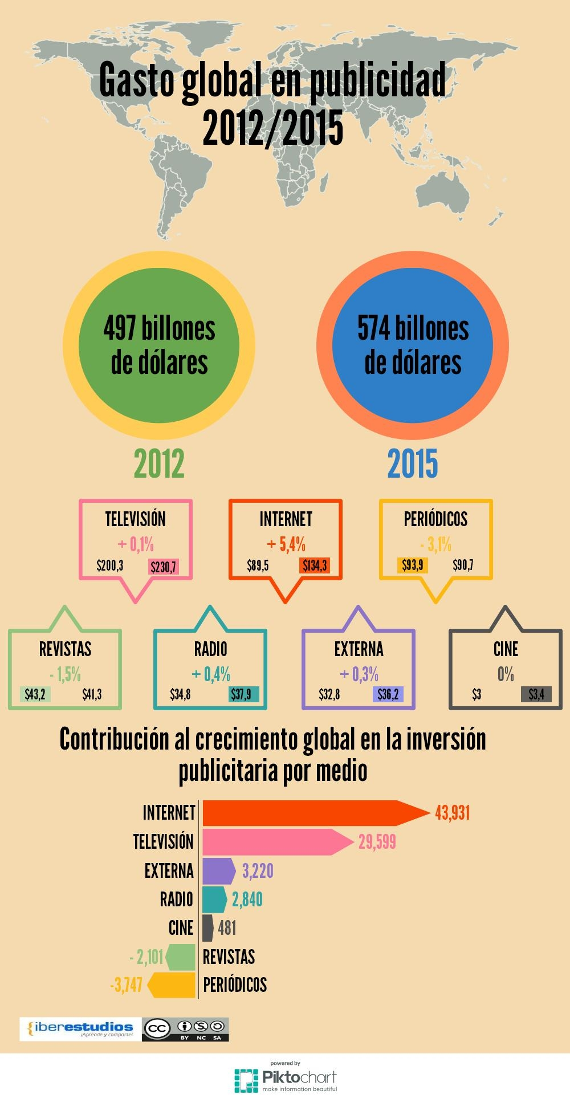 evolucion-gasto-publicidad-infografia