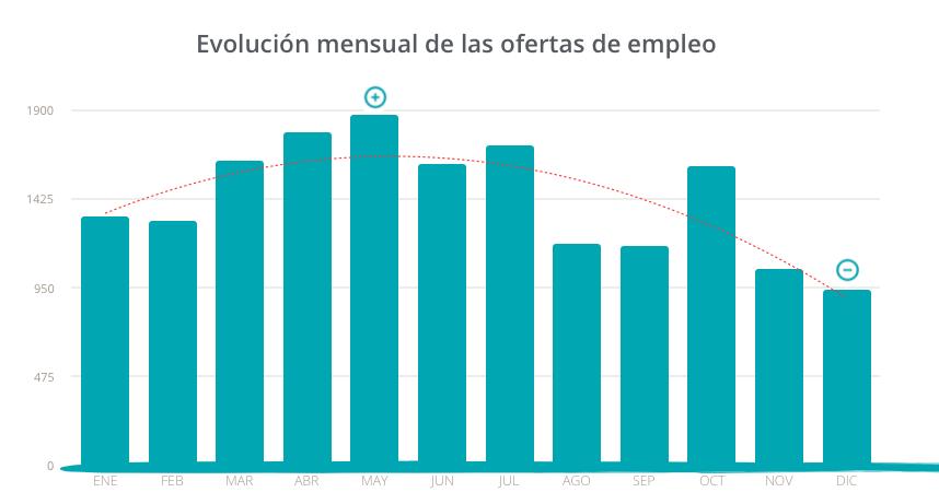 evolución de ofertas de empleo turístico según la estacionalidad
